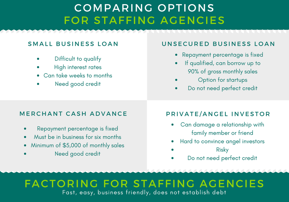 staffing finance options comparison chart
