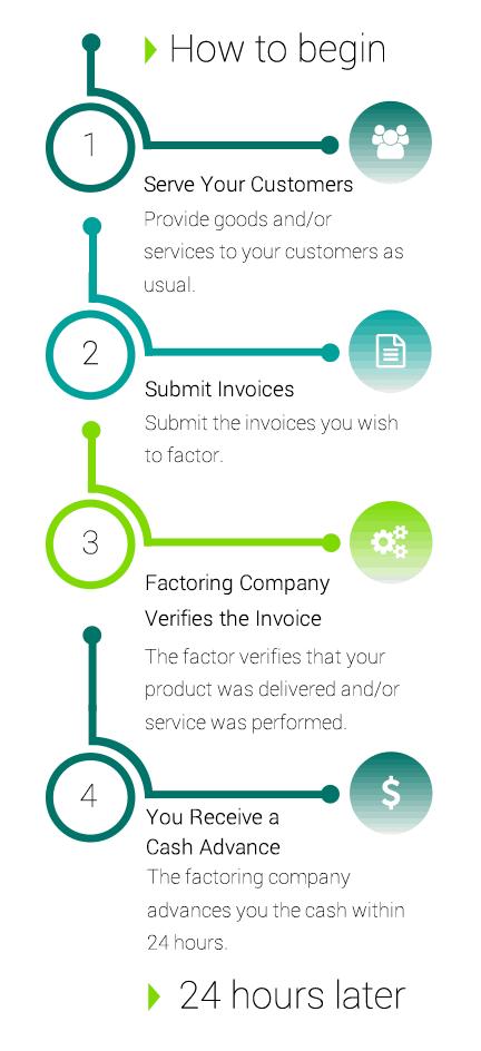 factoring-process-mobile