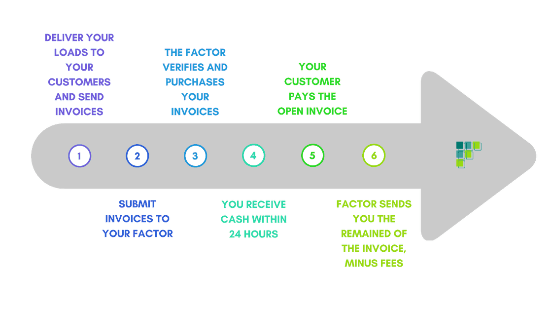 the factoring process explained