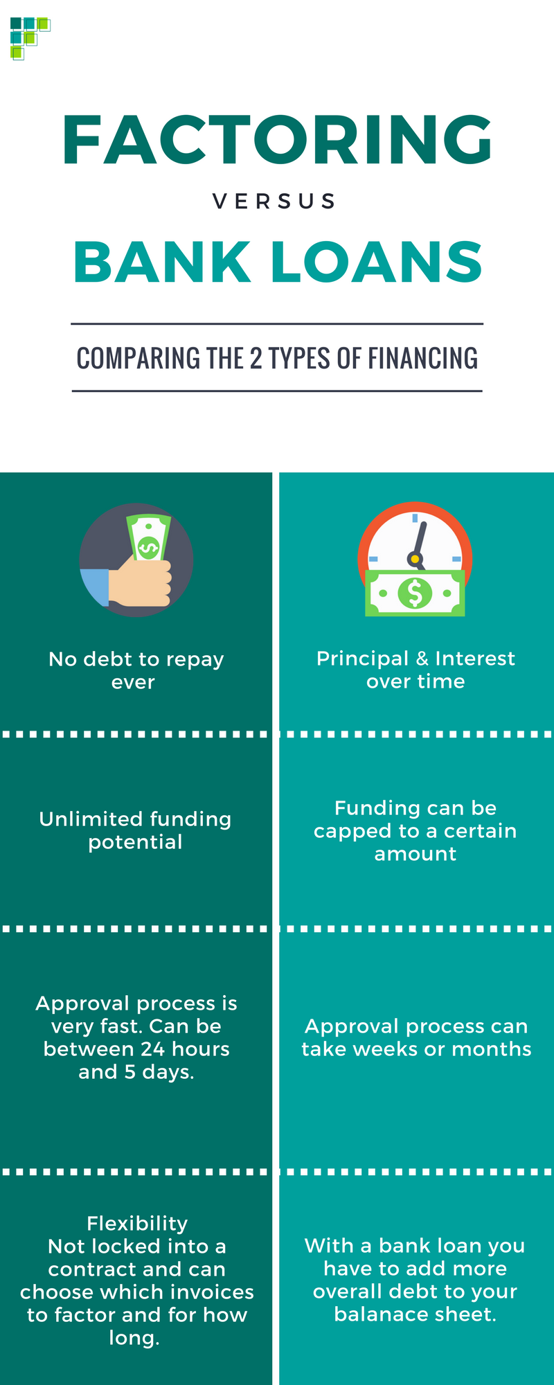 infographic comparing factoring benefits and bank loans